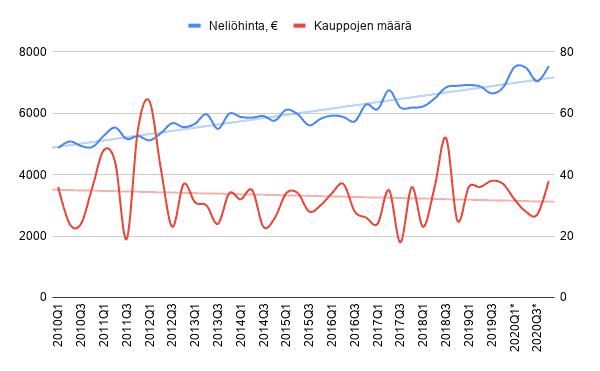 Asuntojen neliöhinnan ja asuntokauppojen määrän kehitys Keski-Töölössä (00260) 2010-2020